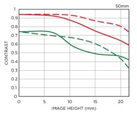sigma-50-art-mtf