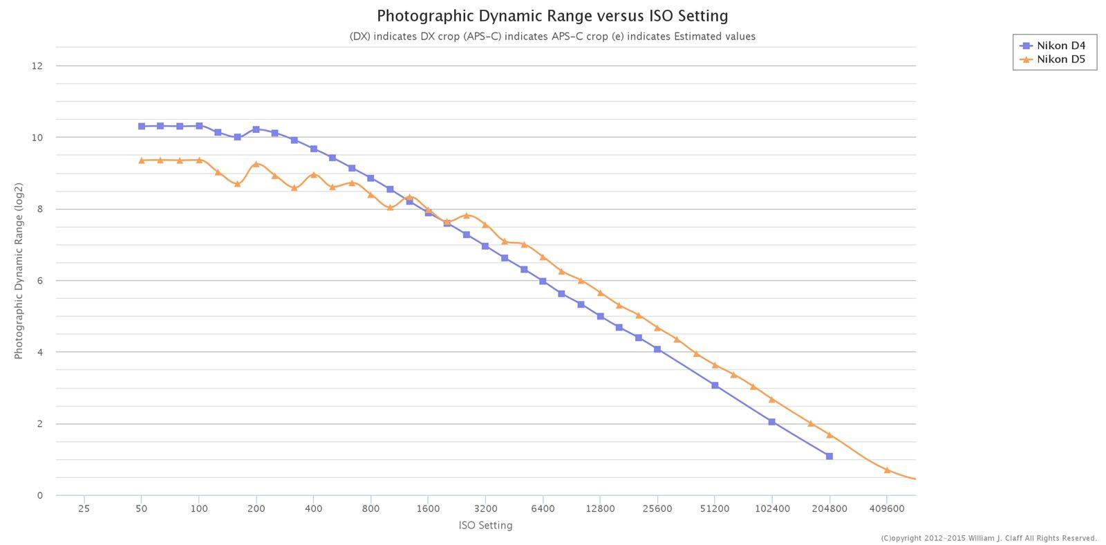 nikon d5 test dynamic range