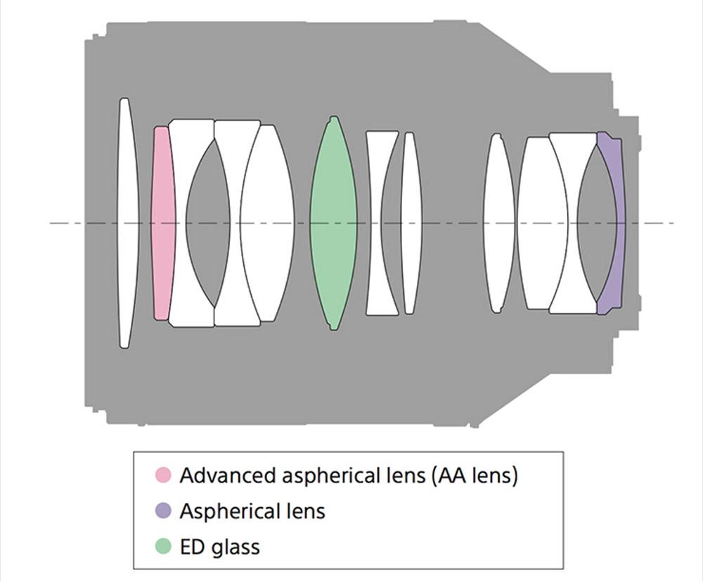 sony 50mm 1-4 za optical